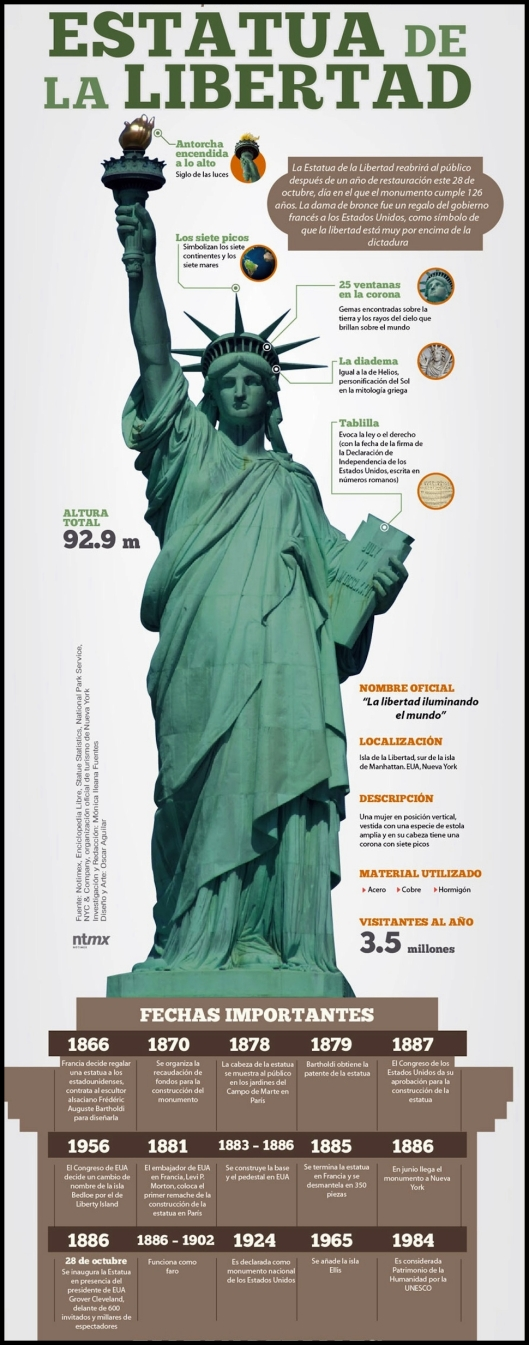 Estatua de la Libertad_ Infografia